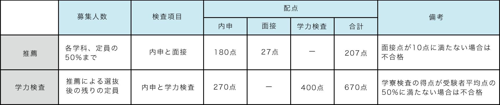 倍率 公立 2021 県 高校 岐阜