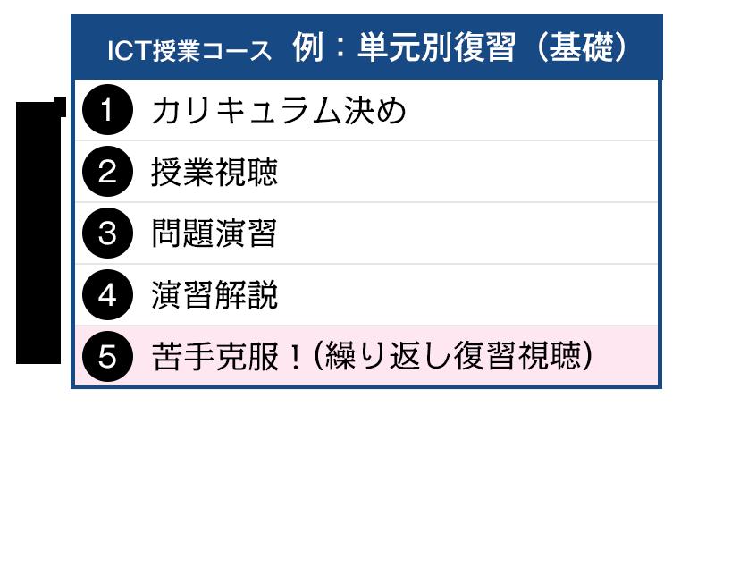 ICT授業
